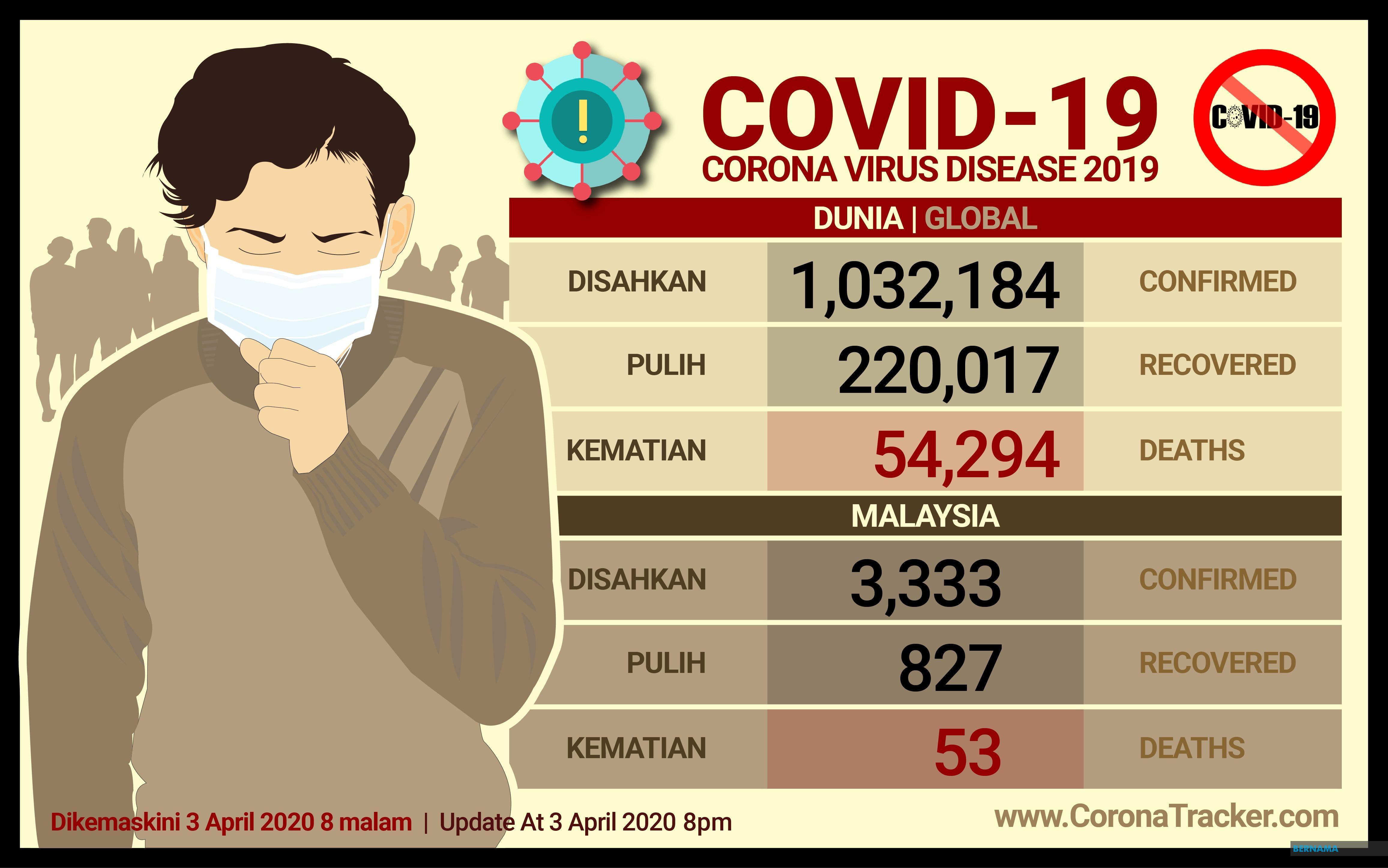 BERNAMA - COVID-19: Pesakit Pulih Semakin Meningkat, Kes Baharu ...